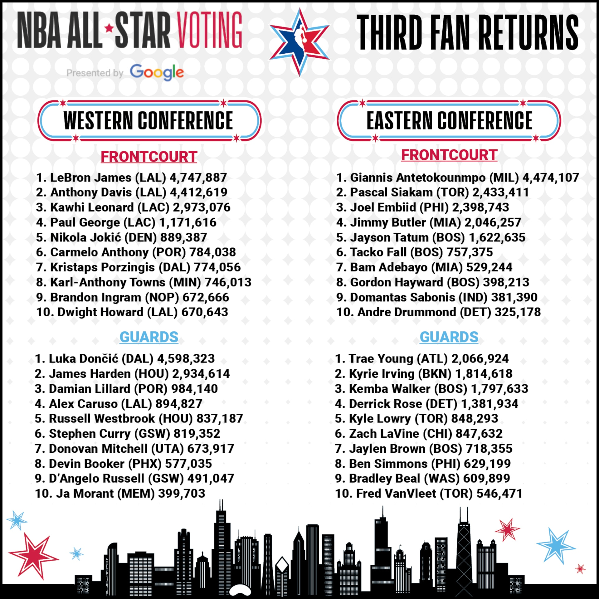 Lakers' LeBron James leads Mavericks' Luka Doncic with four days left to vote in NBA All-Star Voting presented by Google