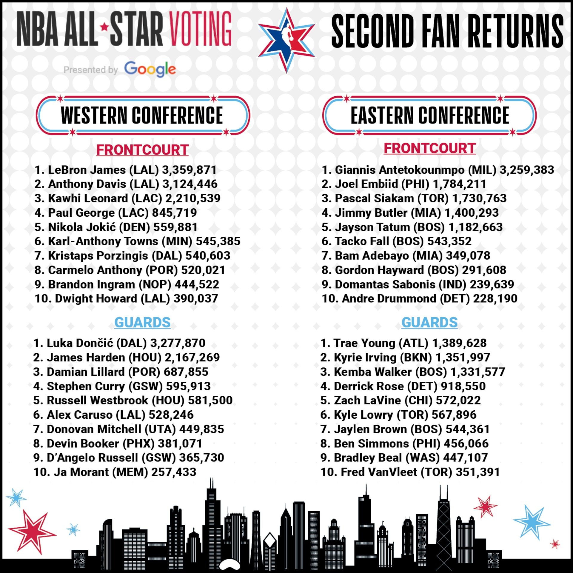 Lakers' James takes overall lead in second fan returns of NBA All-Star Voting presented by Google