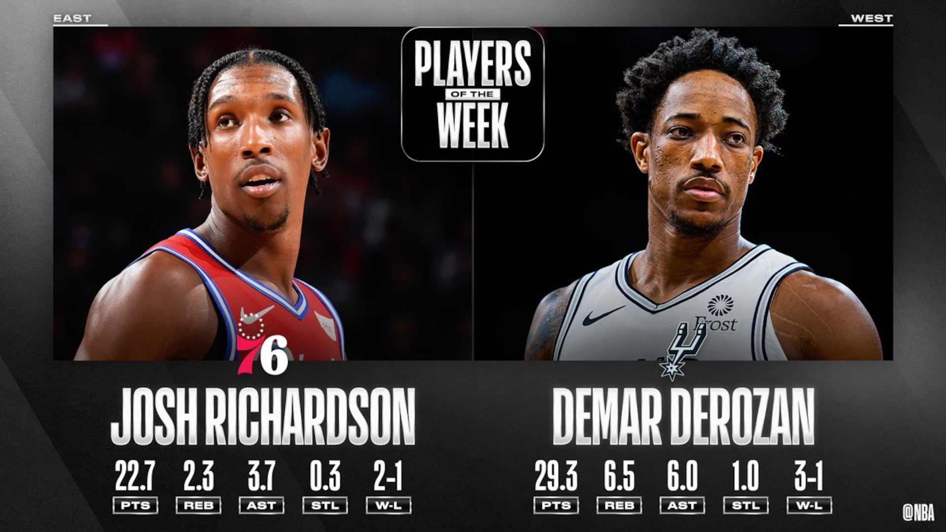 Josh Richardson, DeMar DeRozan named NBA Players of the Week
