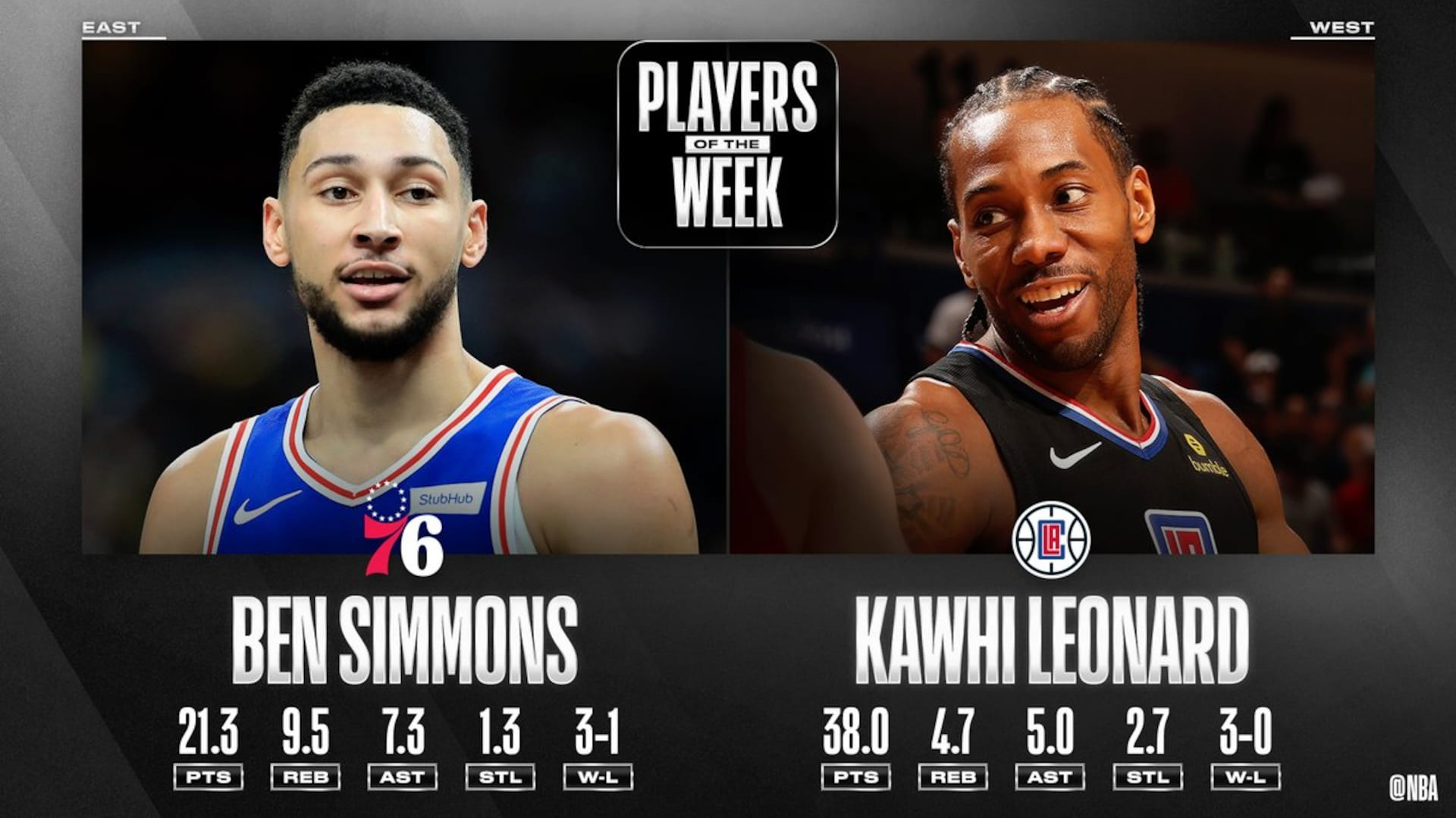 Ben Simmons, Kawhi Leonard named NBA Players of the Week