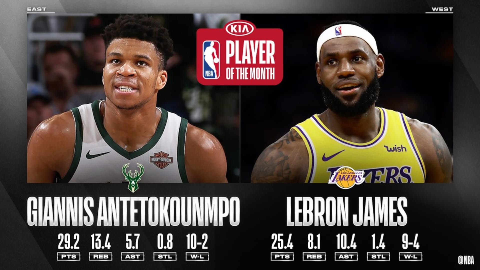 Giannis Antetokounmpo, LeBron James named Kia Players of the Month