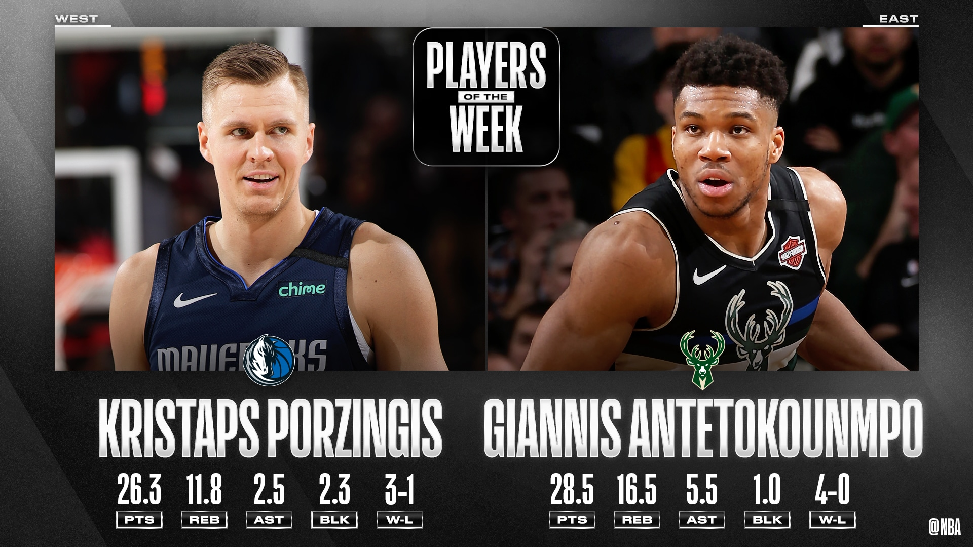 Kristaps Porzingis, Giannis Antetokounmpo named NBA Players of the Week
