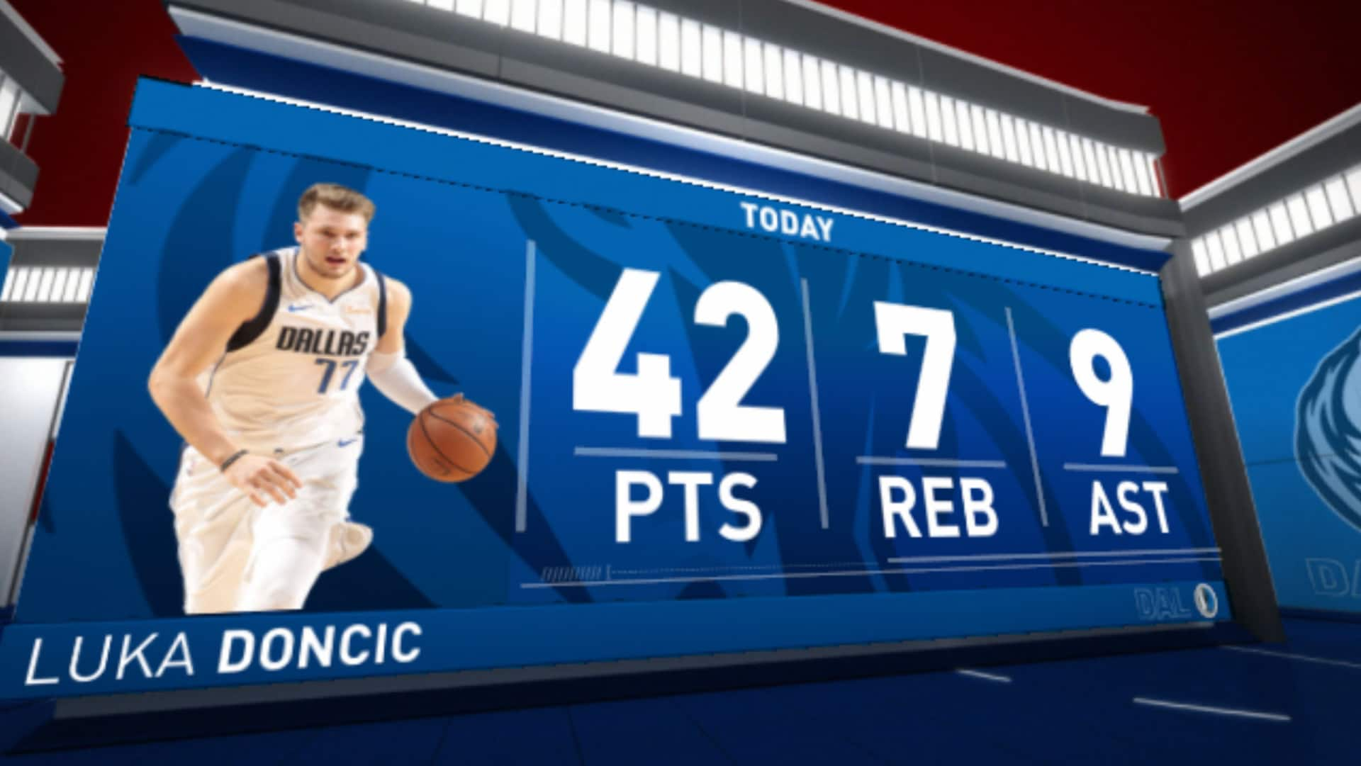 Luka Doncic's 42-point Game 1 sets new NBA playoff debut record