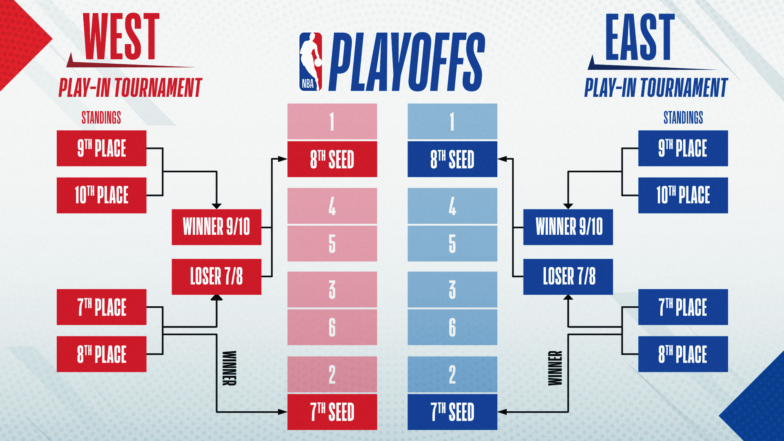 NBA play-in tournament format
