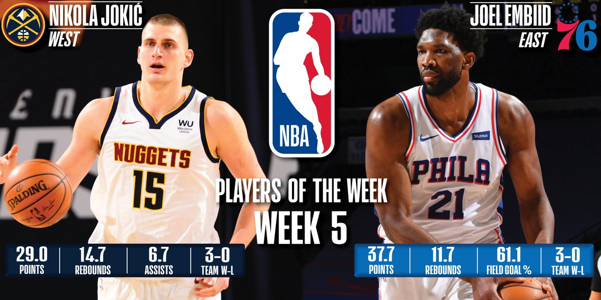 Nikola Jokic, Joel Embiid named NBA Players of the Week