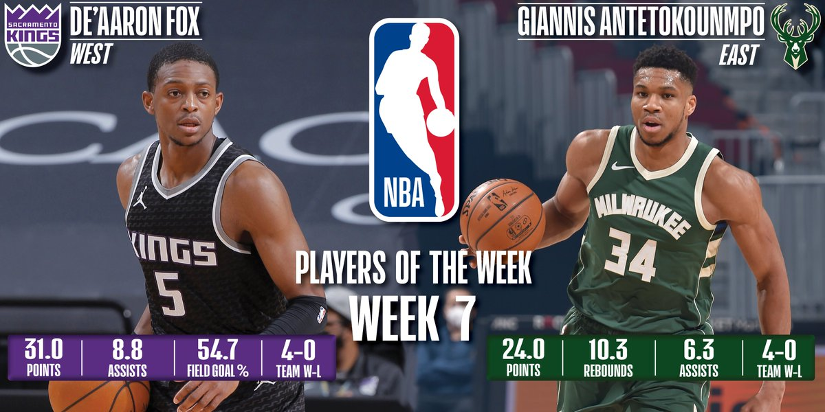 Giannis Antetokounmpo, De'Aaron Fox named NBA Players of the Week