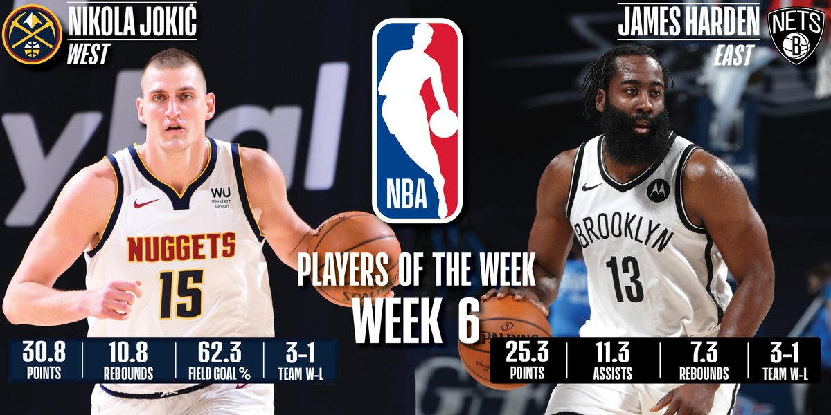 Nikola Jokic, James Harden named NBA Players of the Week