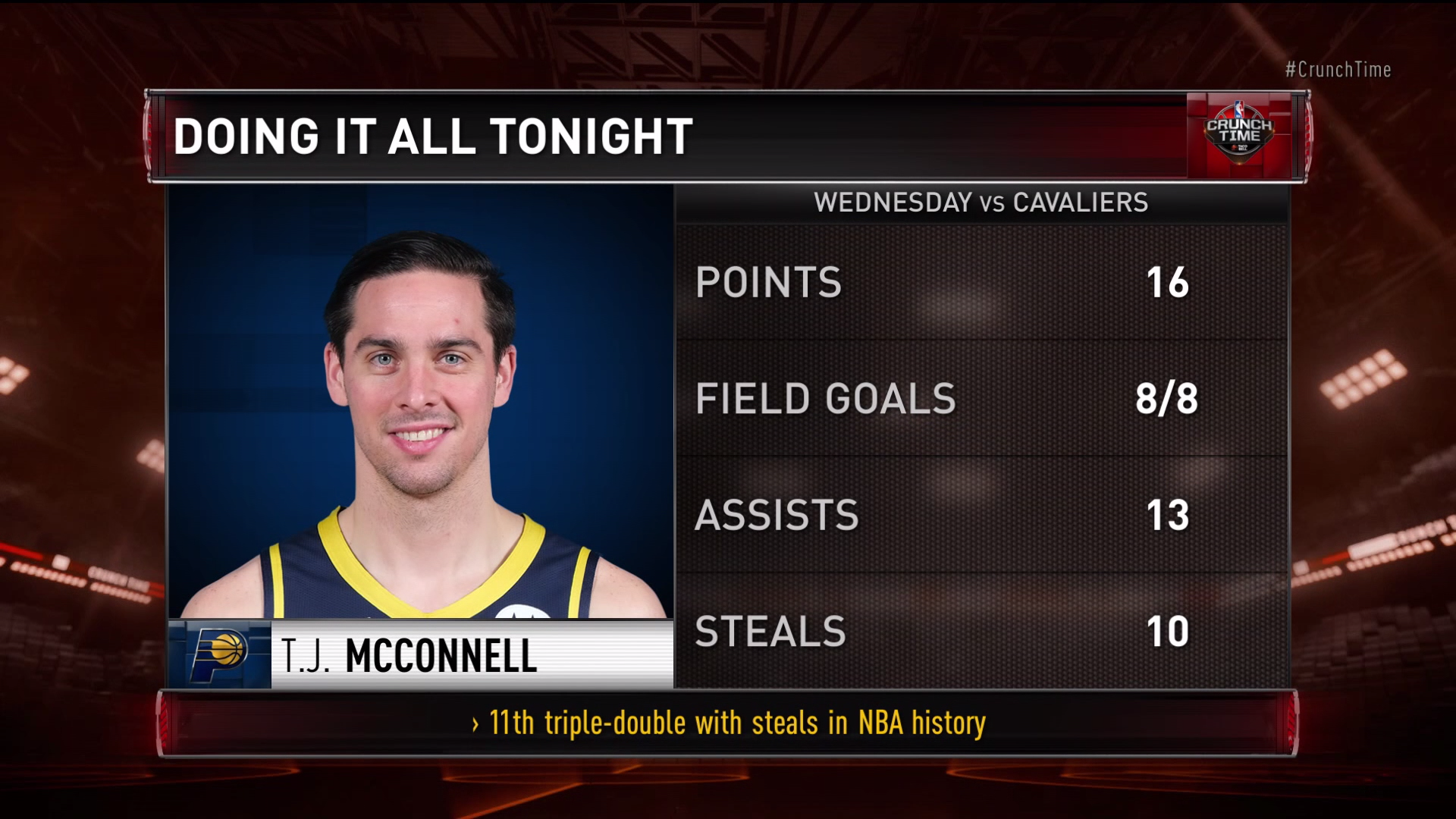 T.J. McConnell's triple-double with 10 steals makes history