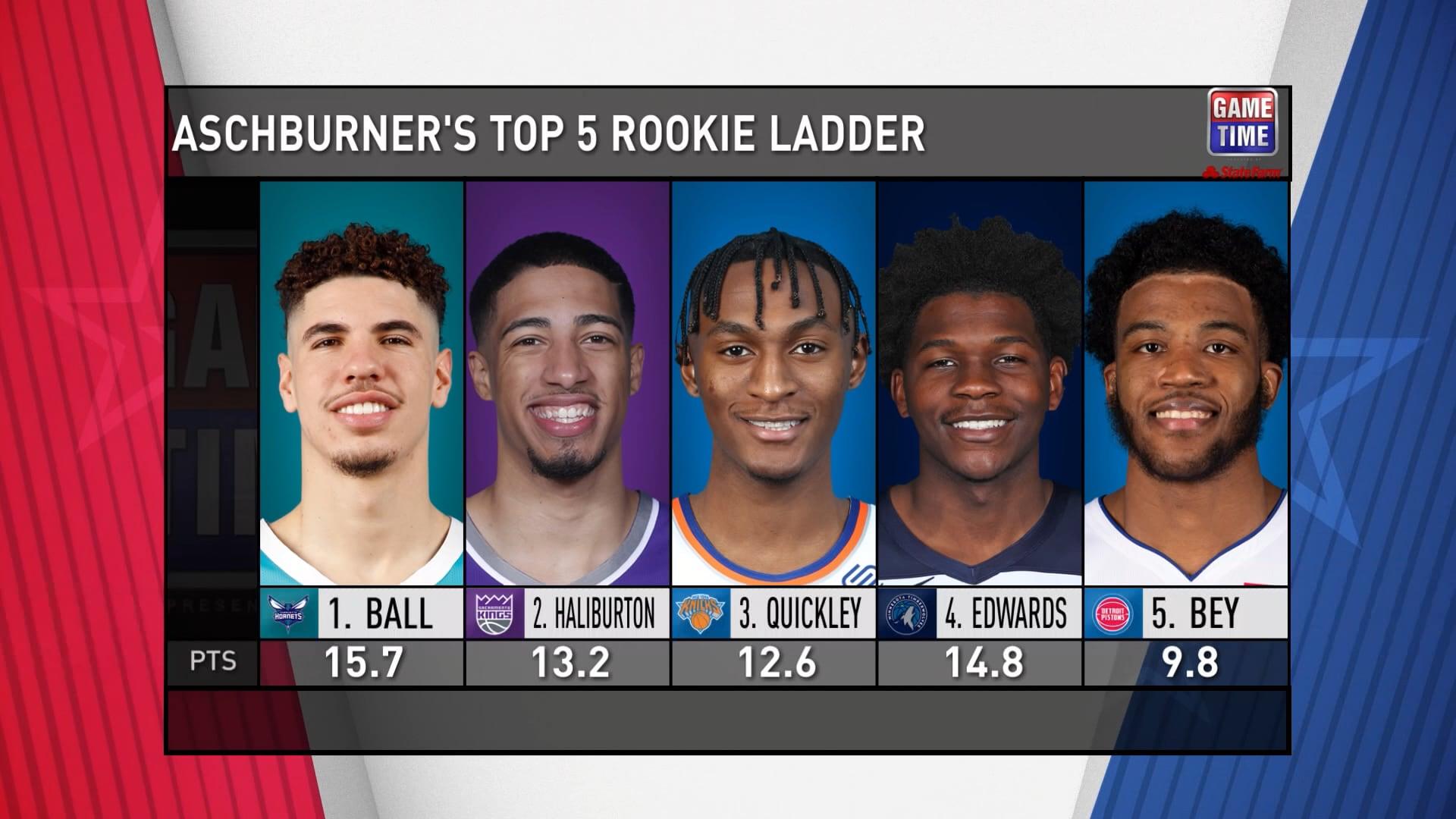 Steve Aschburner's midseason Rookie Ladder