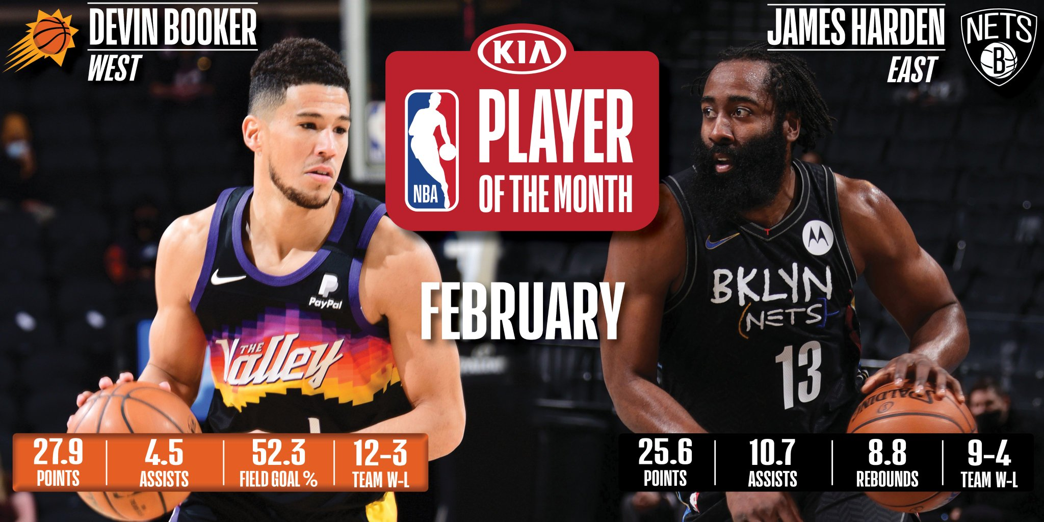 Devin Booker, James Harden named Kia NBA Players of the Month