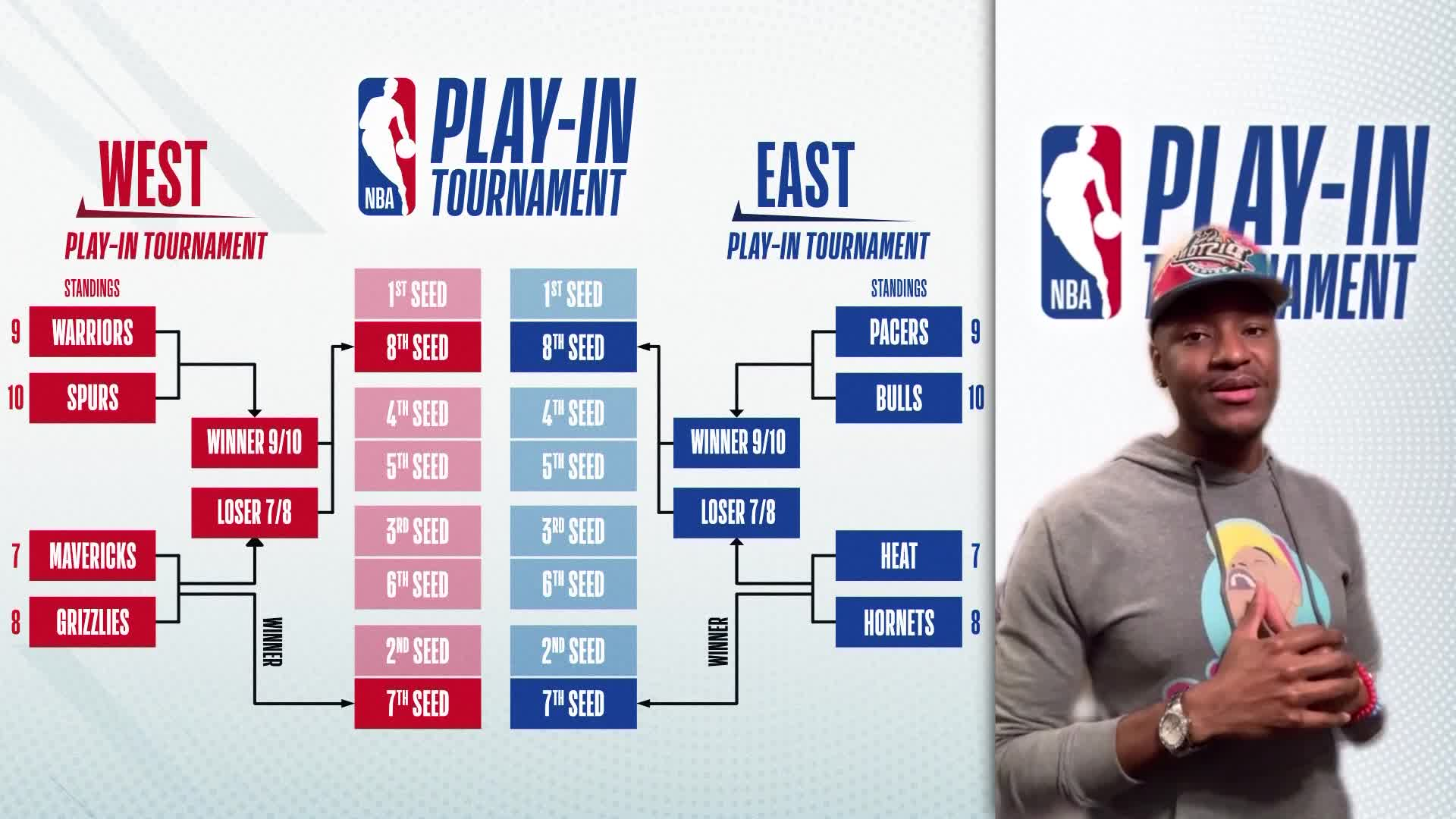 NBA Play-In Tournament Update
