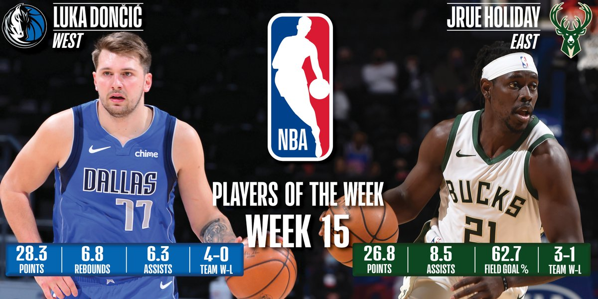 Luka Doncic, Jrue Holiday named NBA Players of the Week
