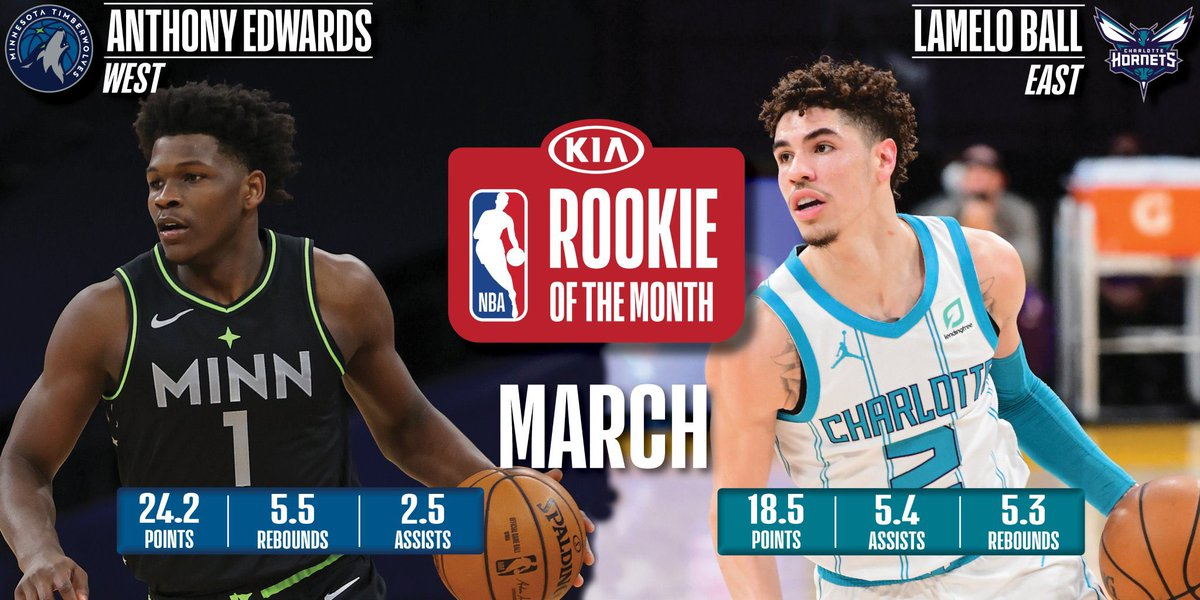 Anthony Edwards, LaMelo Ball named Kia NBA Rookies of the Month