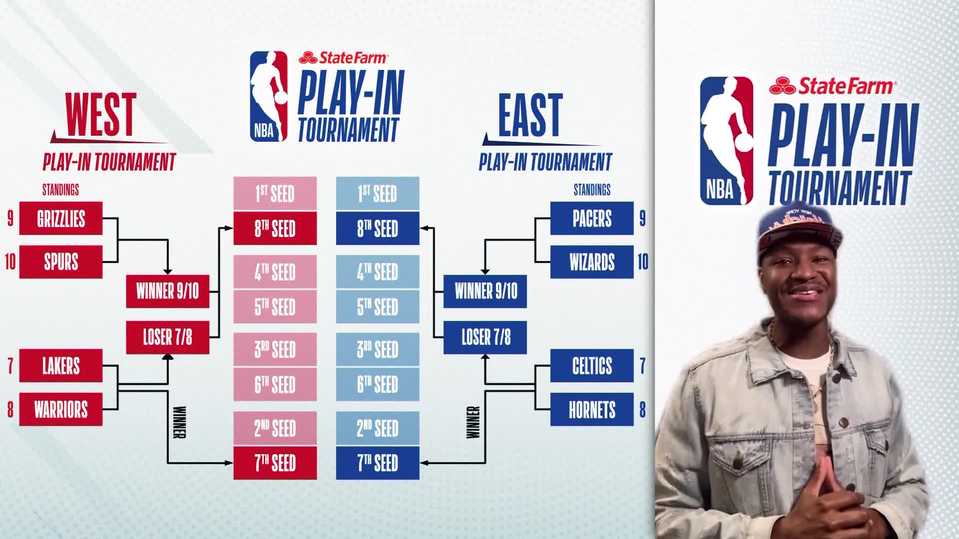 State Farm Play-In Tournament Update