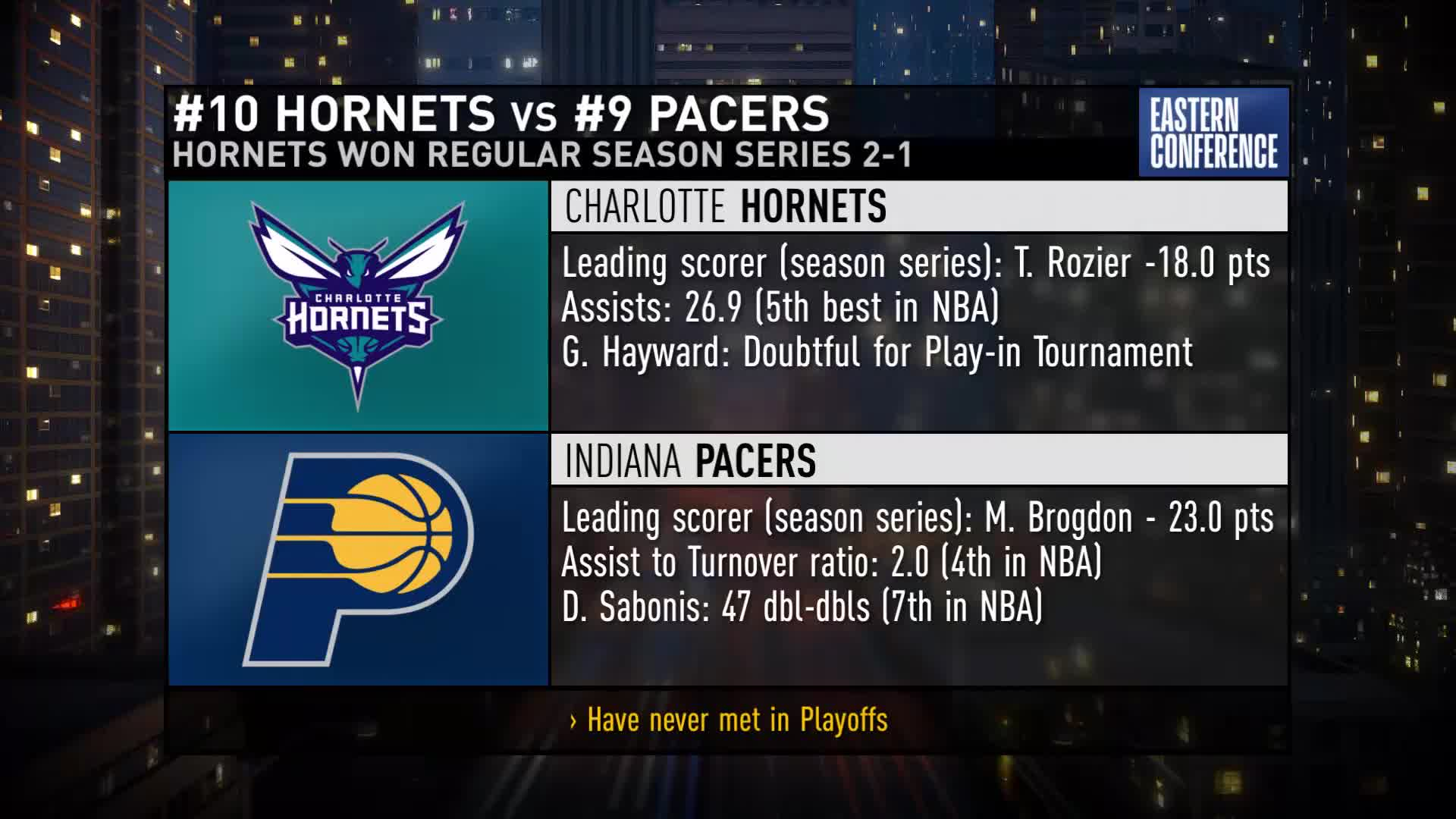 Hornets, Pacers Preview