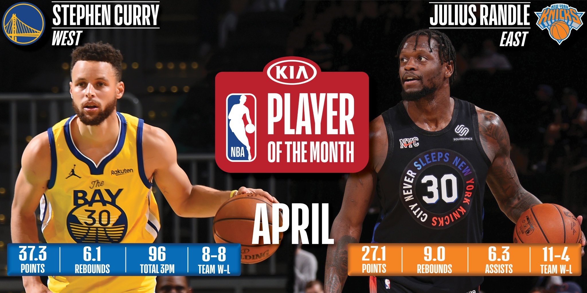 Stephen Curry, Julius Randle named Kia NBA Players of the Month