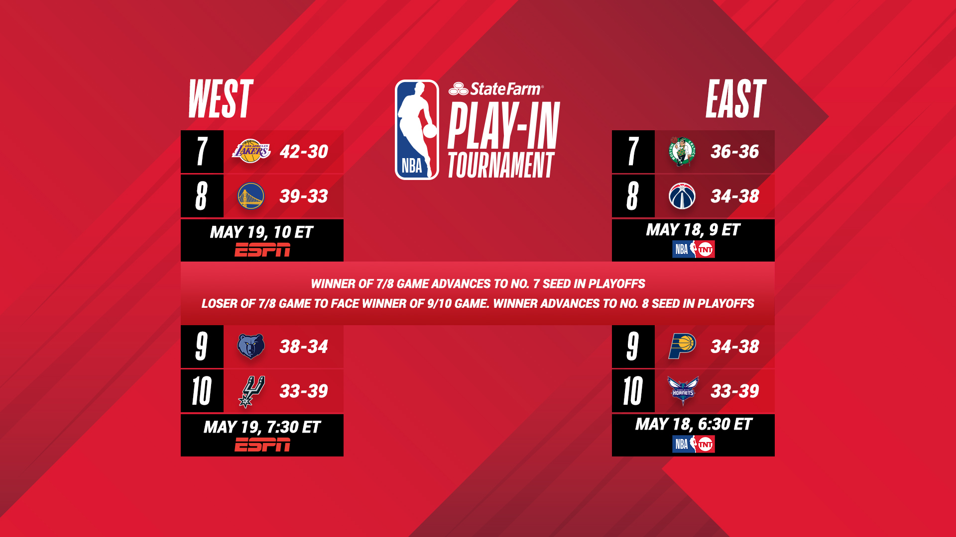 2021 NBA Play-In Tournament schedule