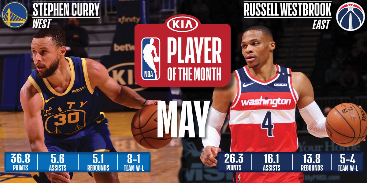 NBA announces Players, Rookies and Coaches of the Month