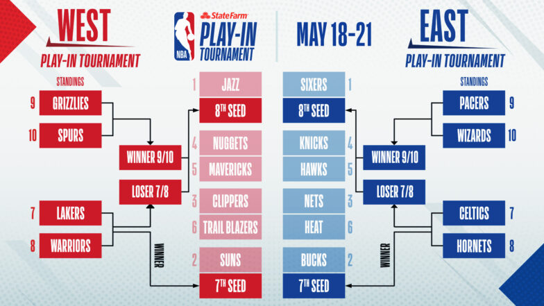 Play-In Picture: Blazers jump Lakers, take control of 6th seed   NBA.com