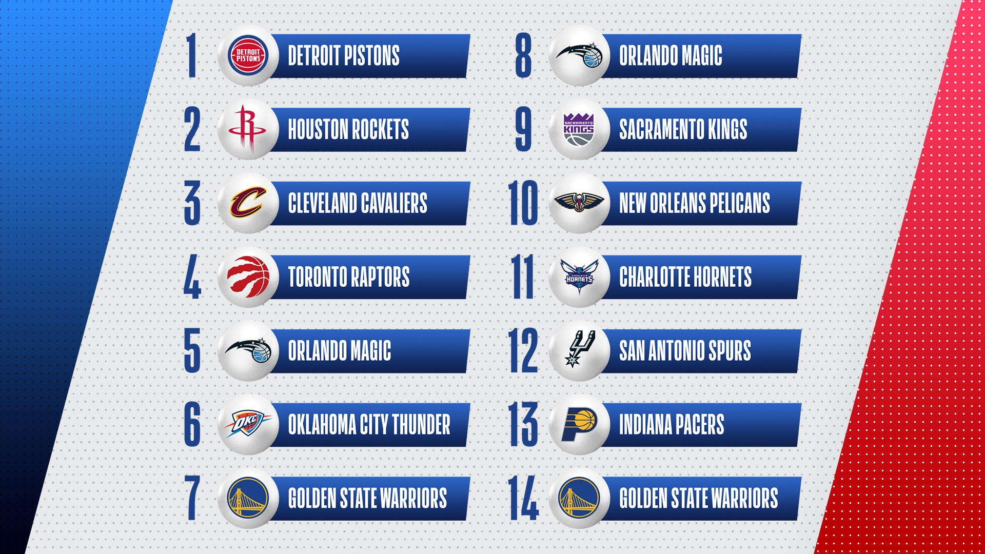 Consensus Mock Draft: First look after Pistons win Lottery