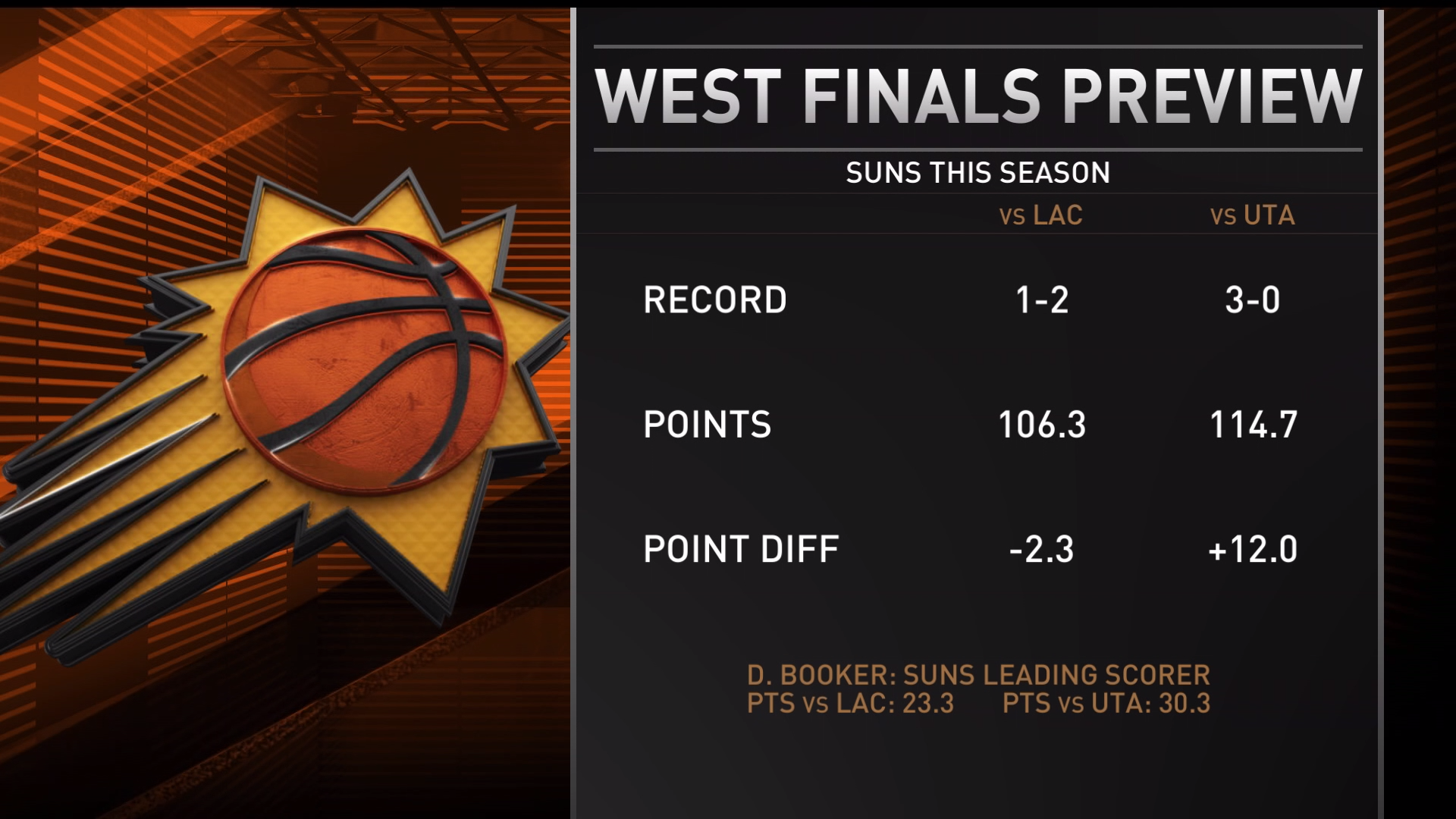 Inside the NBA: Who will Suns get in Western Conference finals?