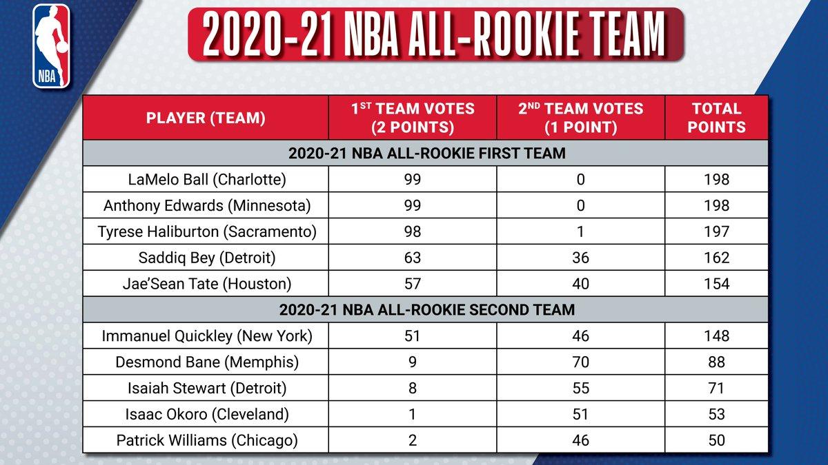 All-Rookie Teams voti