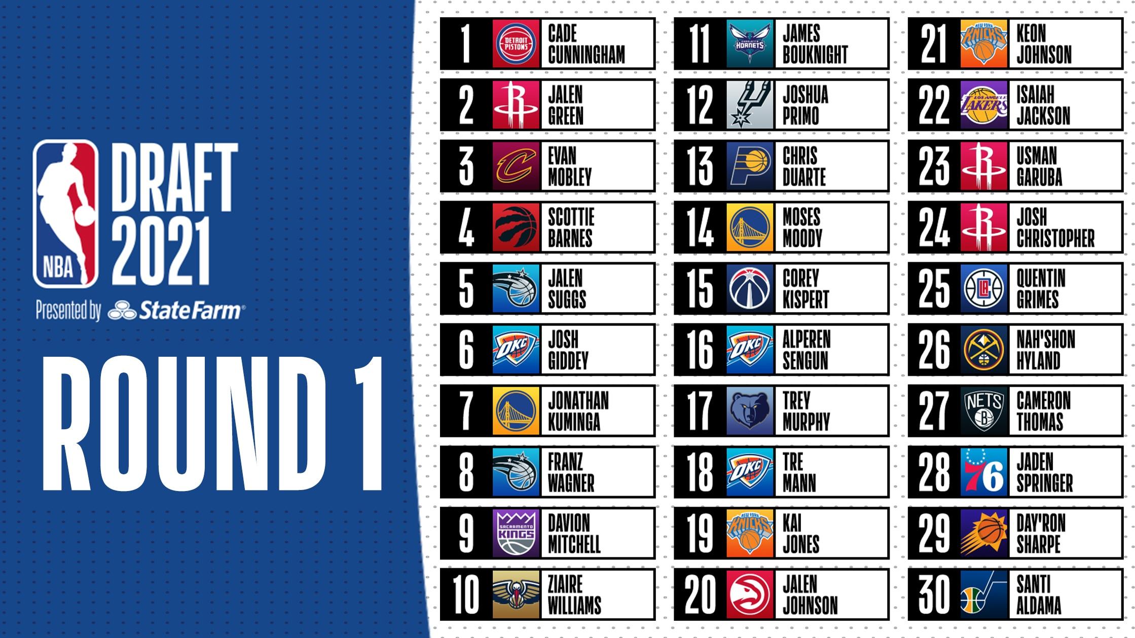 2021 NBA Draft results: Picks 1-60