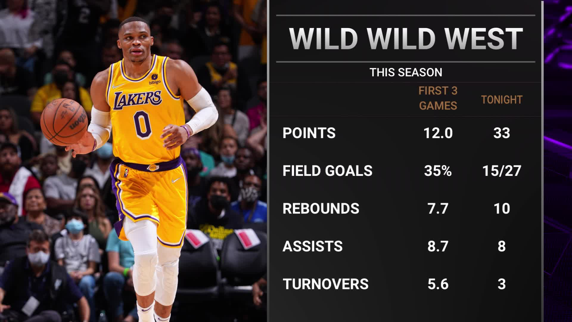 Breaking down Westbrook's first 4 games with L.A.