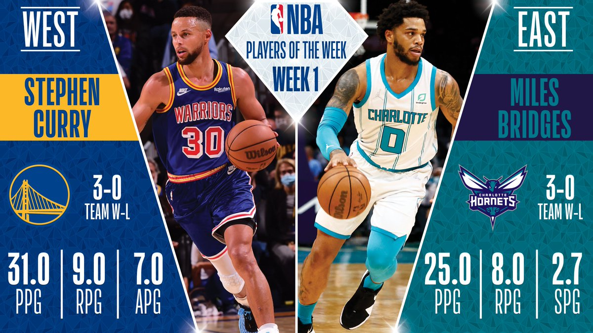Stephen Curry, Miles Bridges named NBA Players of the Week